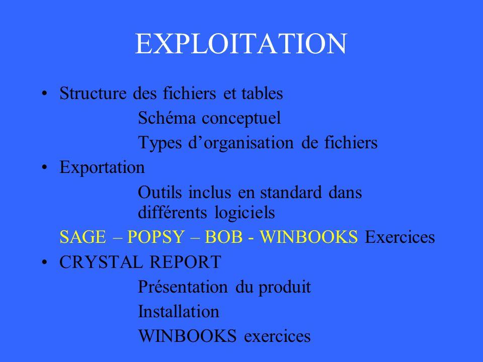 EXPLOITATION Structure des fichiers et tables Schéma conceptuel