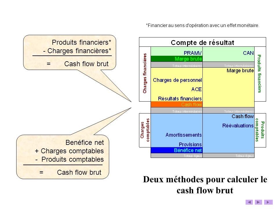 Deux méthodes pour calculer le cash flow brut