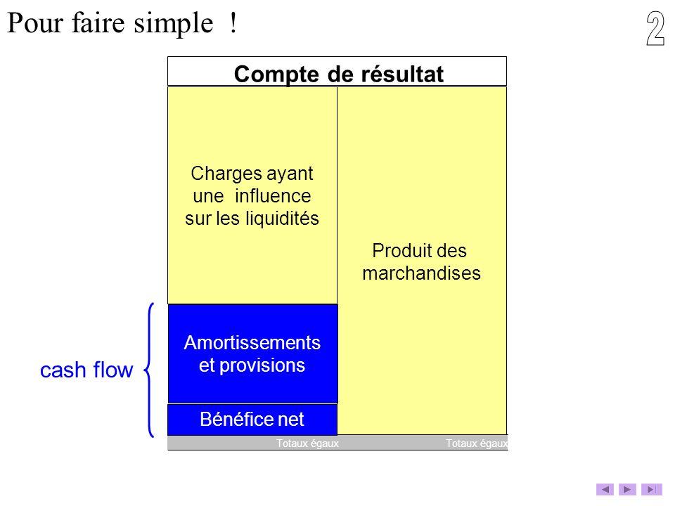 2 Pour faire simple ! Compte de résultat cash flow Charges ayant
