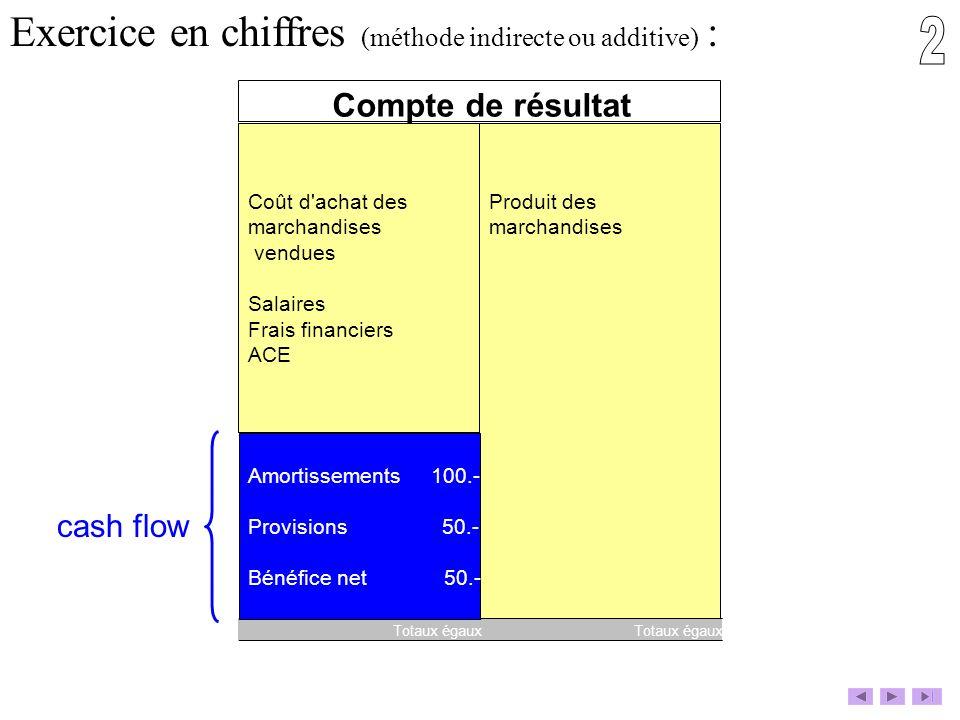 2 Exercice en chiffres (méthode indirecte ou additive) :