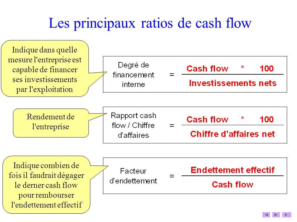 Les principaux ratios de cash flow