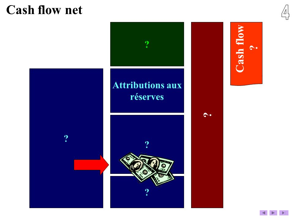 Cash flow net 4 Cash flow Attributions aux réserves