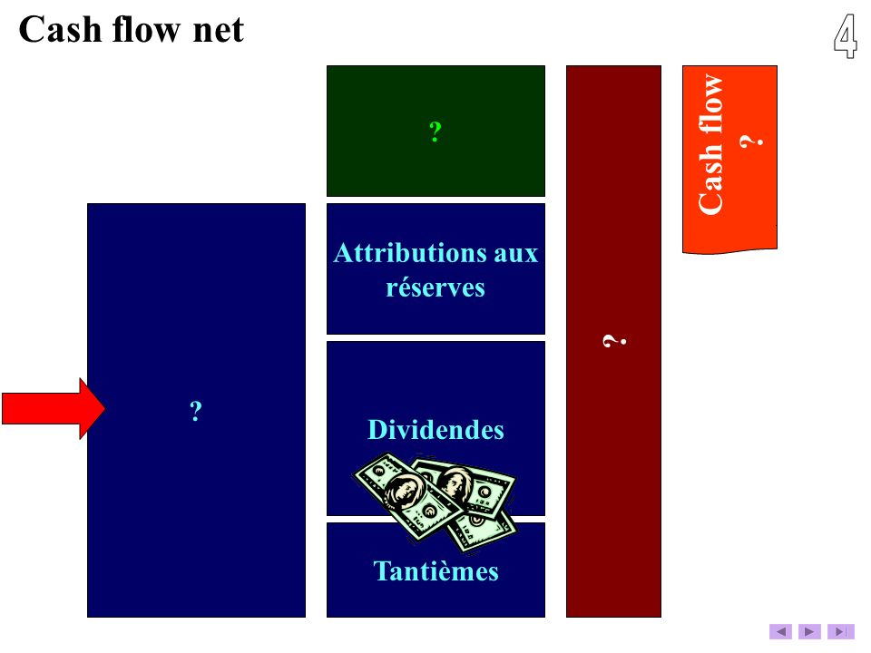 4 Cash flow net Cash flow Attributions aux réserves Dividendes