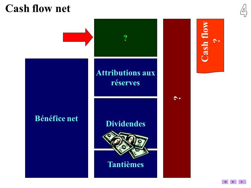 4 Cash flow net Cash flow Attributions aux réserves Bénéfice net