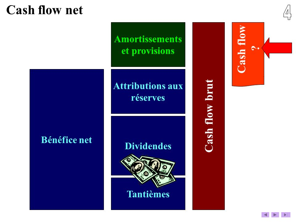 4 Cash flow net Cash flow Cash flow brut Amortissements