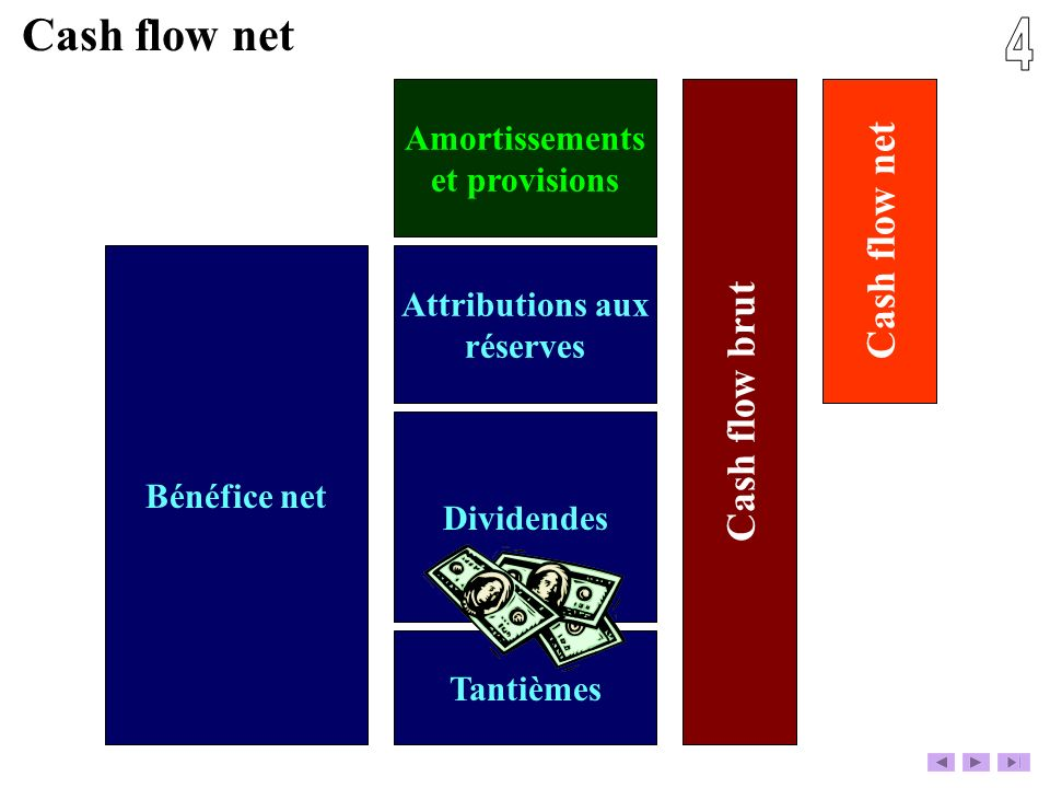 4 Cash flow net Cash flow net Cash flow brut Amortissements