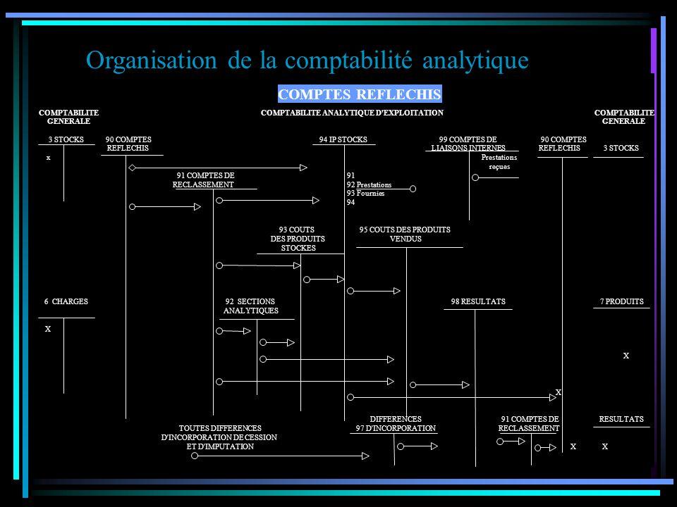 Organisation de la comptabilité analytique