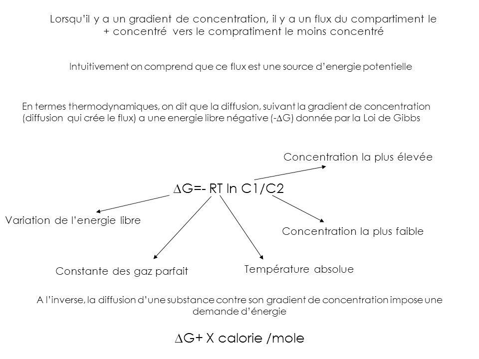 DG=- RT ln C1/C2 DG+ X calorie /mole