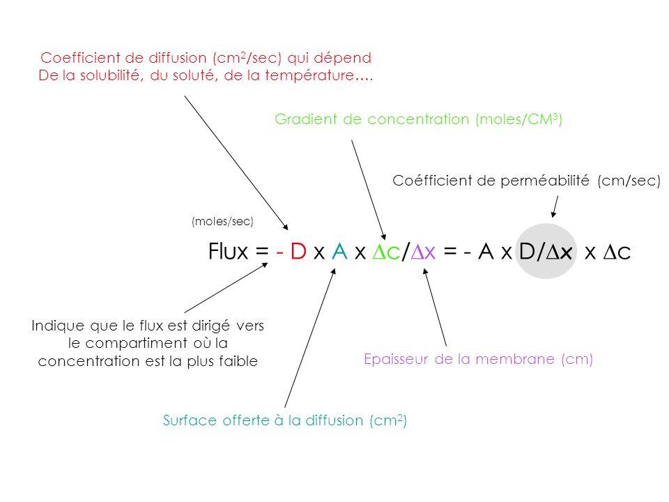 Flux = - D x A x Dc/Dx = - A x D/Dx x Dc