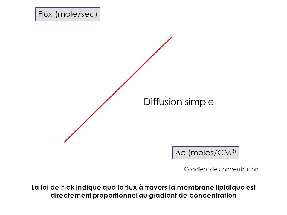 Diffusion simple Flux (mole/sec) Dc (moles/CM3)