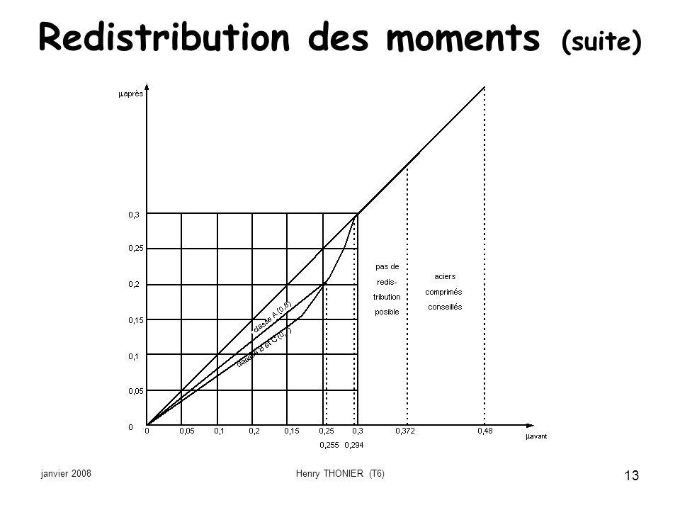 Redistribution des moments (suite)