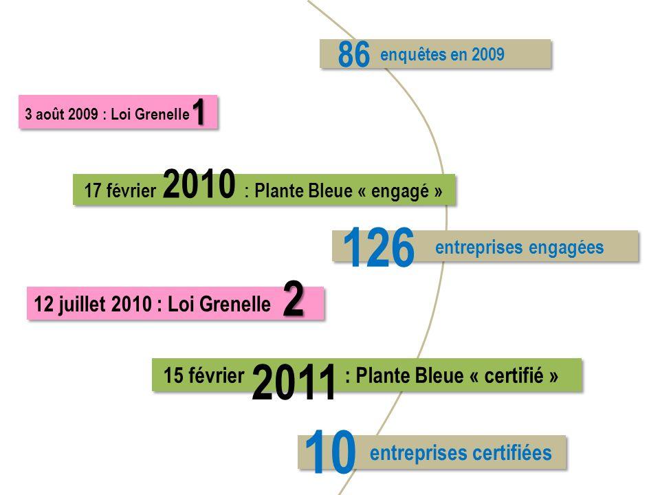 86 enquêtes en 2009. 1. 3 août 2009 : Loi Grenelle. 2010. 17 février : Plante Bleue « engagé »