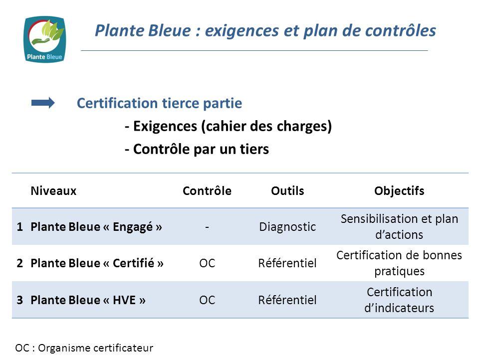 Plante Bleue : exigences et plan de contrôles