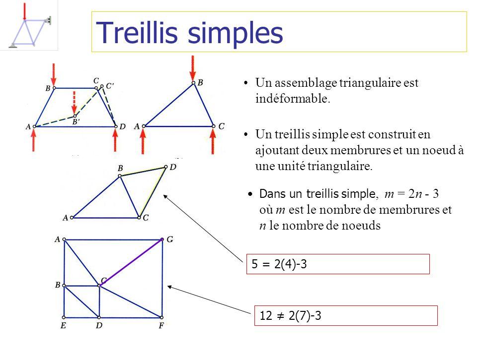 Treillis simples Un assemblage triangulaire est indéformable.