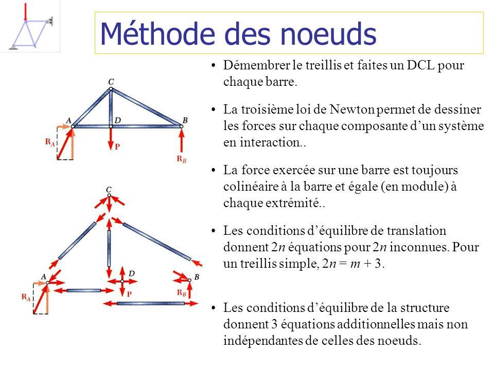 Méthode des noeuds Démembrer le treillis et faites un DCL pour chaque barre.