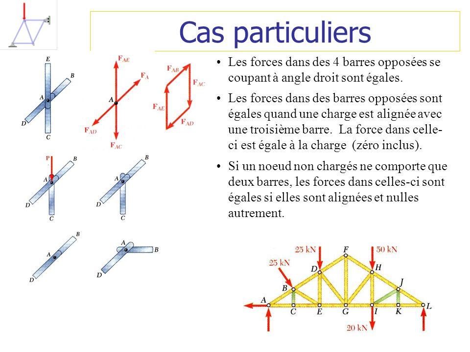 Cas particuliers Les forces dans des 4 barres opposées se coupant à angle droit sont égales.