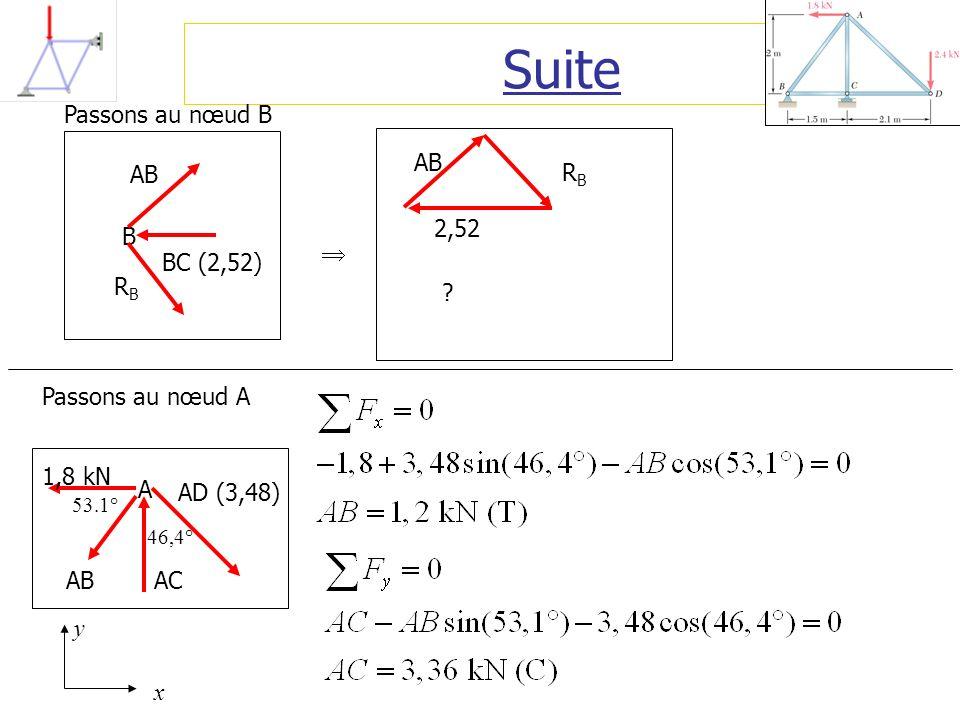 Suite Passons au nœud B B AB BC (2,52) RB  AB 2,52 RB