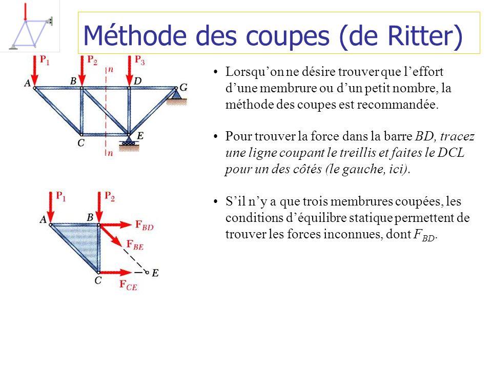 Méthode des coupes (de Ritter)