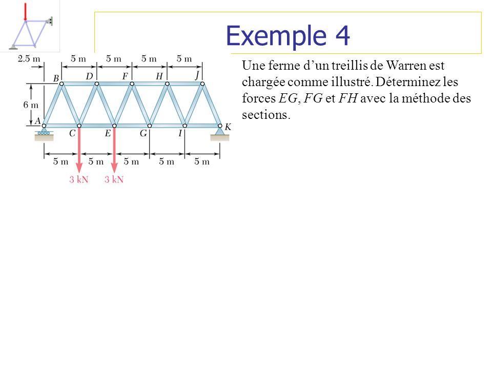 Exemple 4 Une ferme d'un treillis de Warren est chargée comme illustré.