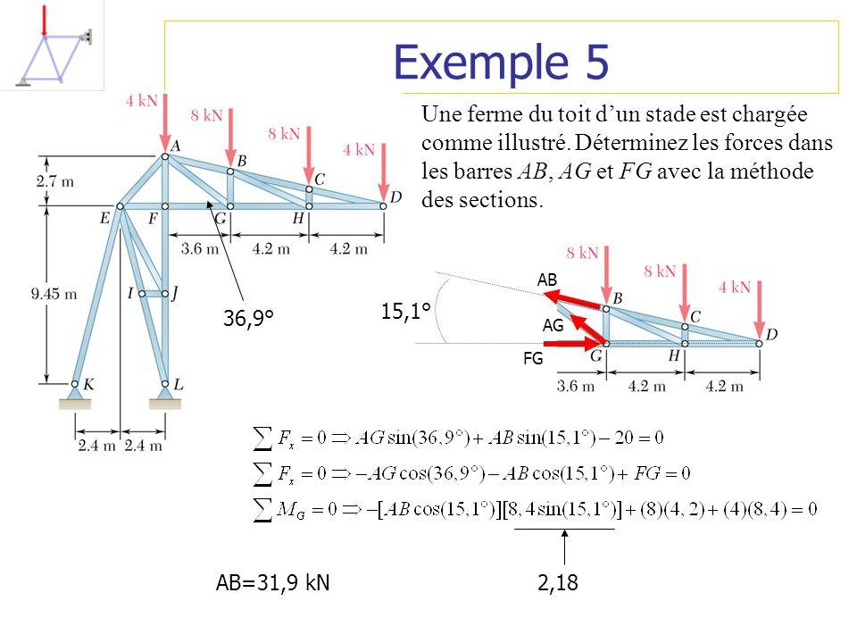 Exemple 5 Une ferme du toit d'un stade est chargée comme illustré. Déterminez les forces dans les barres AB, AG et FG avec la méthode des sections.