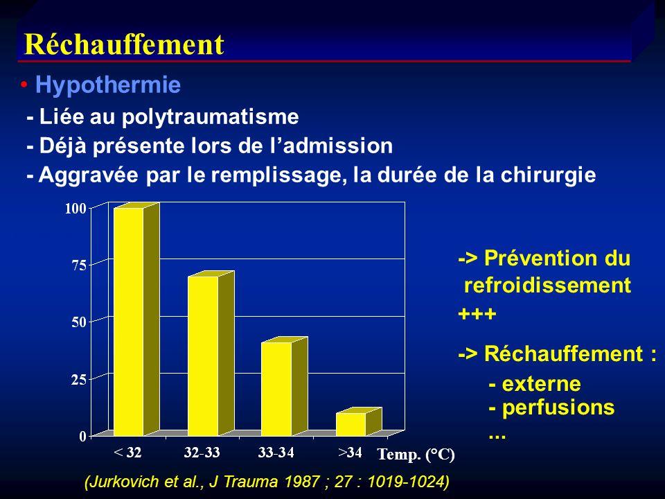 Réchauffement Hypothermie - Liée au polytraumatisme