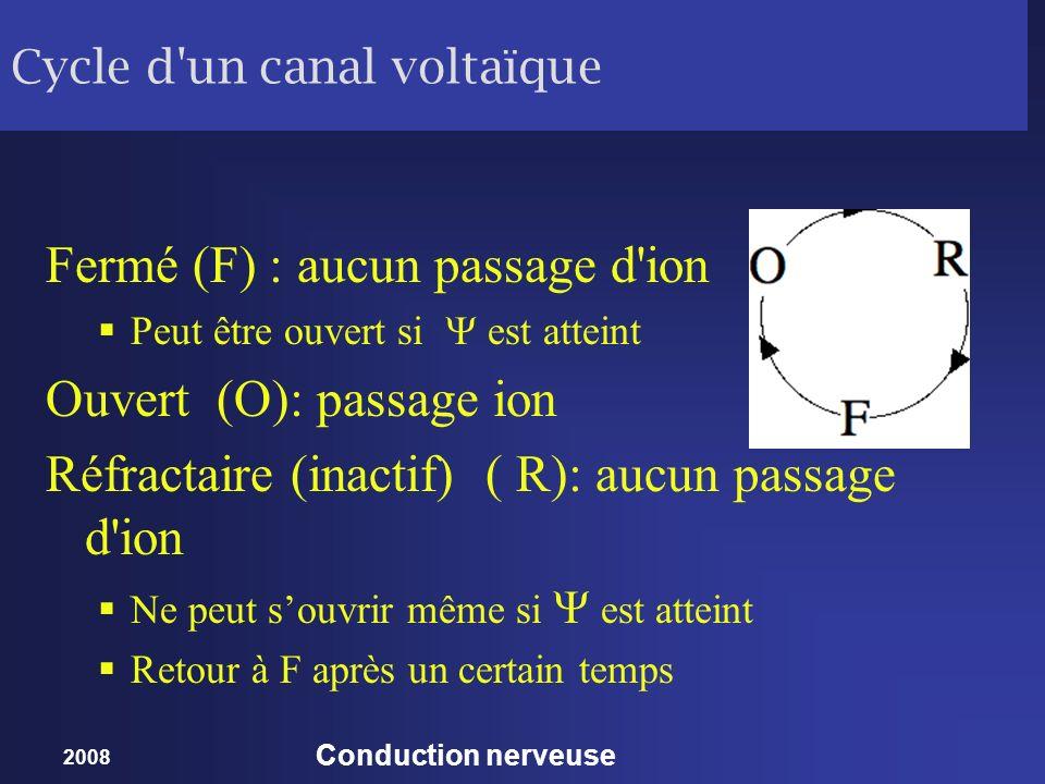 Cycle d un canal voltaïque