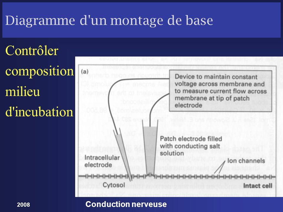 Diagramme d un montage de base