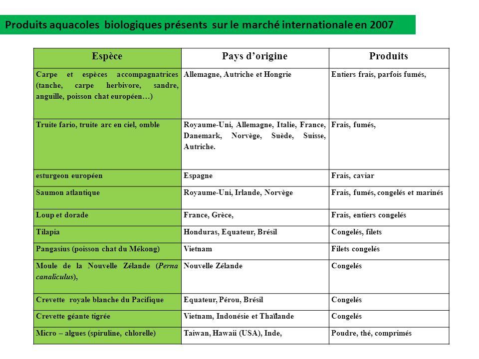 Produits aquacoles biologiques présents sur le marché internationale en 2007