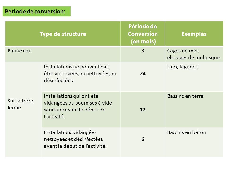 Type de structure Période de Conversion (en mois) Exemples
