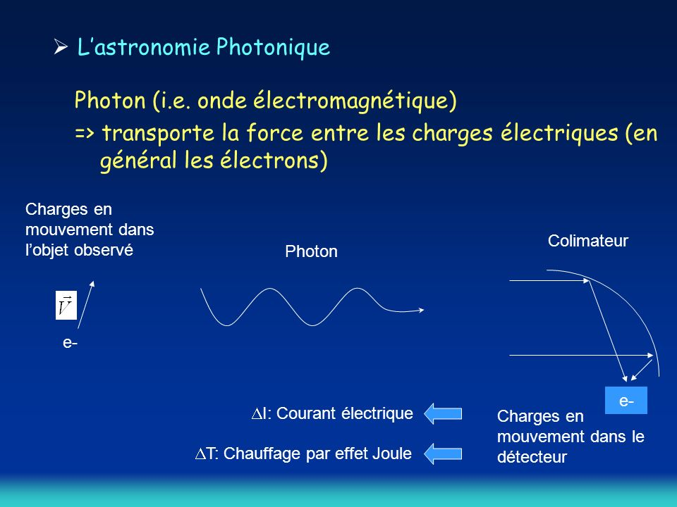 L'astronomie Photonique