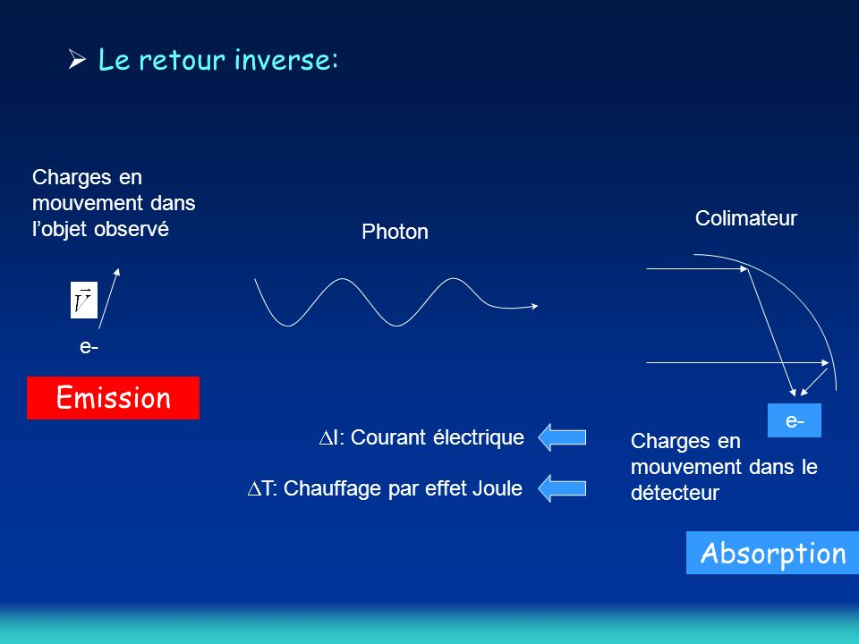 Le retour inverse: Emission Absorption