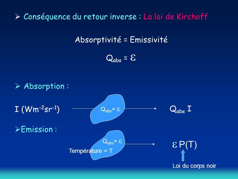 Absorptivité = Emissivité