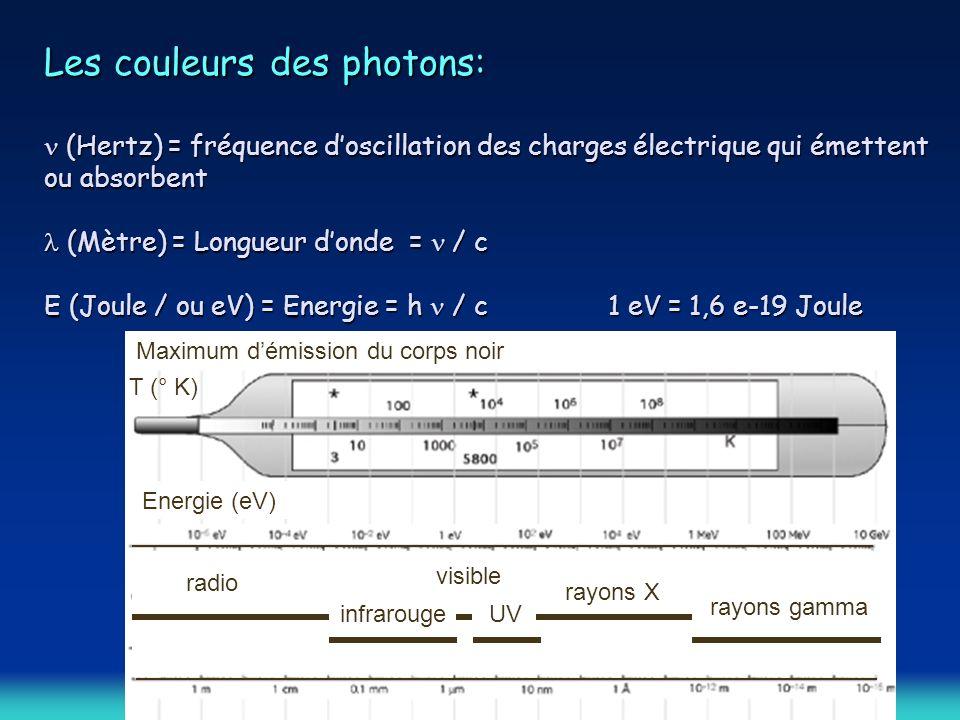 Les couleurs des photons: n (Hertz) = fréquence d'oscillation des charges électrique qui émettent ou absorbent l (Mètre) = Longueur d'onde = n / c E (Joule / ou eV) = Energie = h n / c 1 eV = 1,6 e-19 Joule