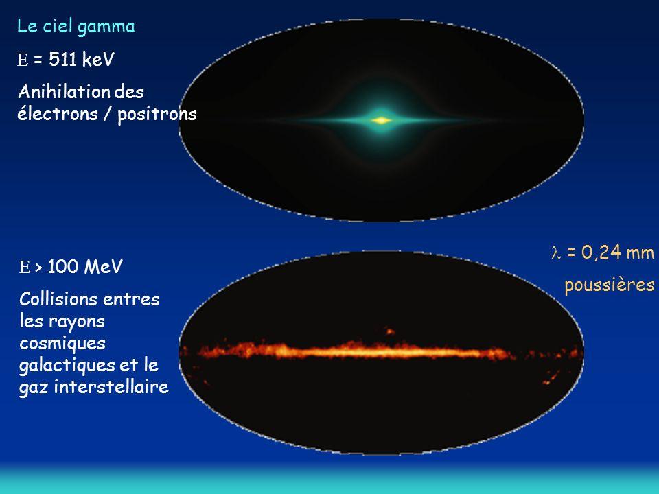 Le ciel gamma E = 511 keV. Anihilation des électrons / positrons. l = 0,24 mm. poussières. E > 100 MeV.