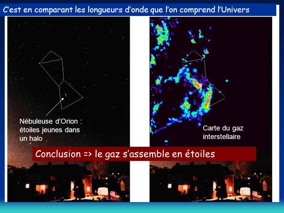 Conclusion => le gaz s'assemble en étoiles