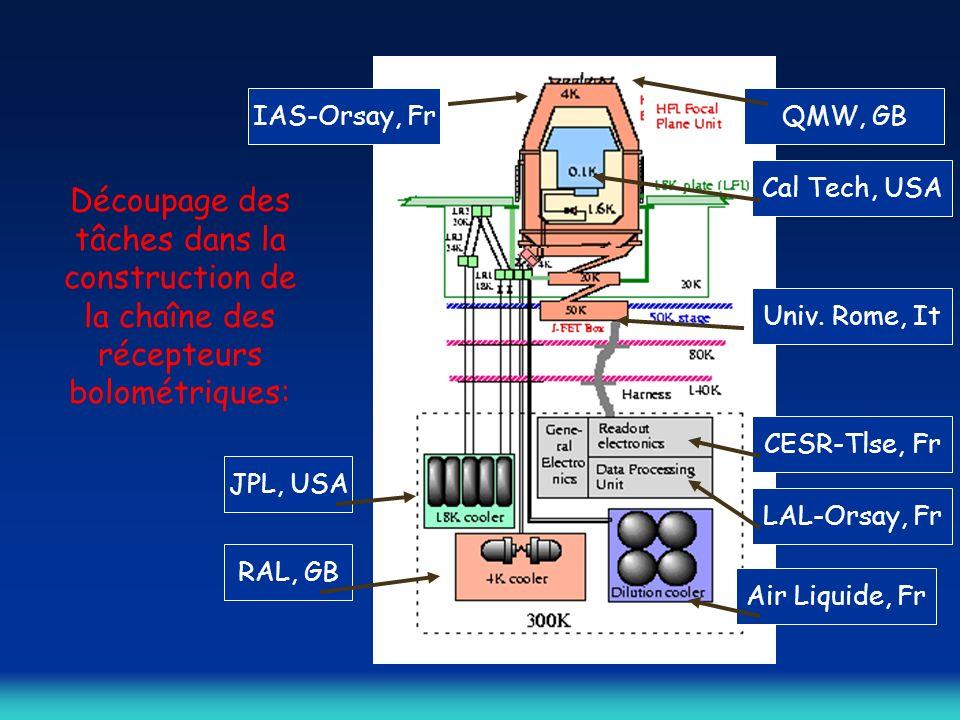 IAS-Orsay, Fr QMW, GB. Cal Tech, USA. Découpage des tâches dans la construction de la chaîne des récepteurs bolométriques: