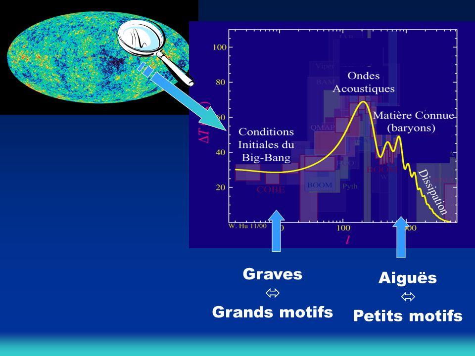 Graves  Grands motifs Aiguës  Petits motifs