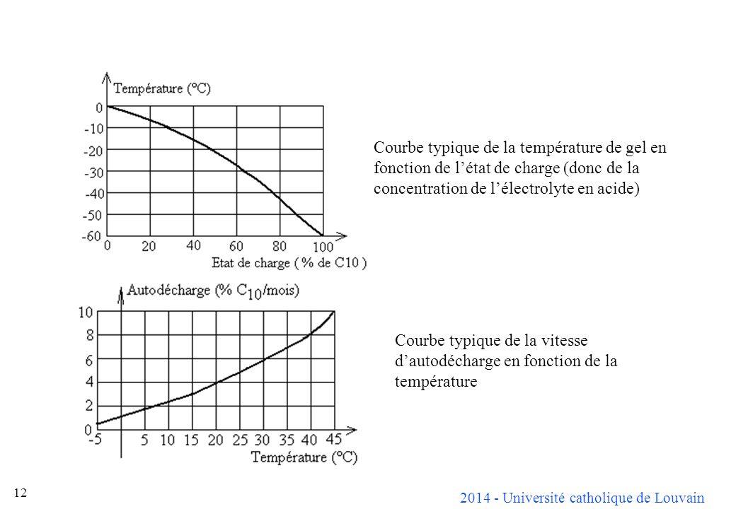 Courbe typique de la température de gel en fonction de l'état de charge (donc de la concentration de l'électrolyte en acide)
