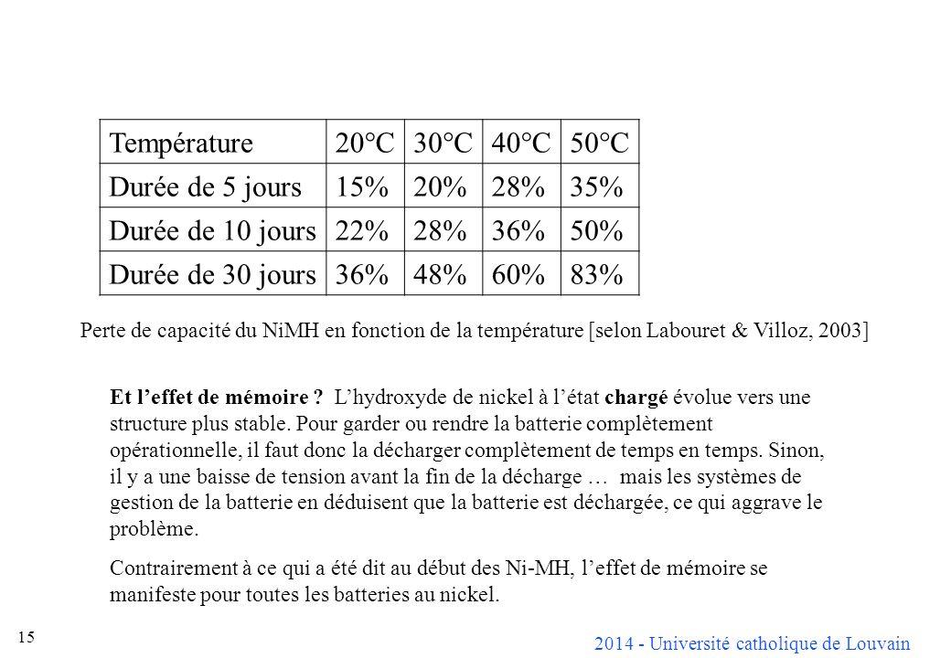 Température 20°C 30°C 40°C 50°C Durée de 5 jours 15% 20% 28% 35%