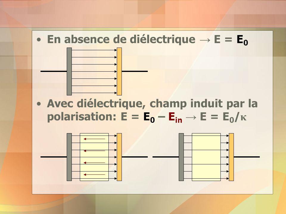 En absence de diélectrique → E = E0