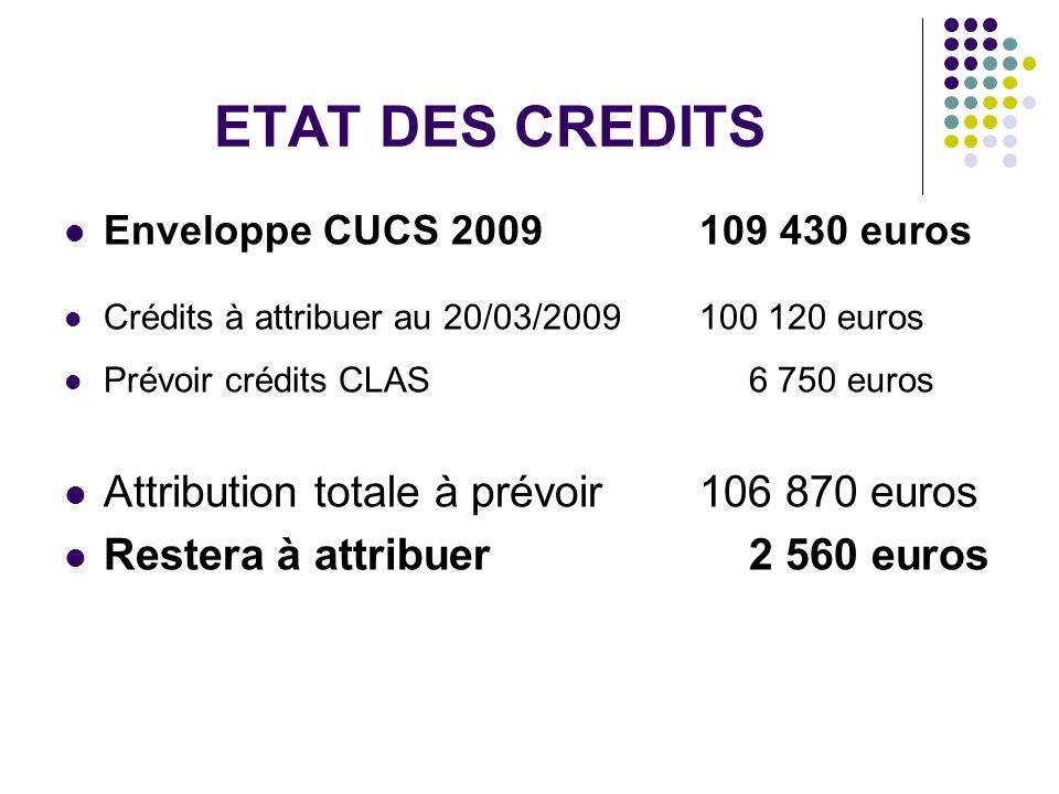 ETAT DES CREDITS Attribution totale à prévoir 106 870 euros