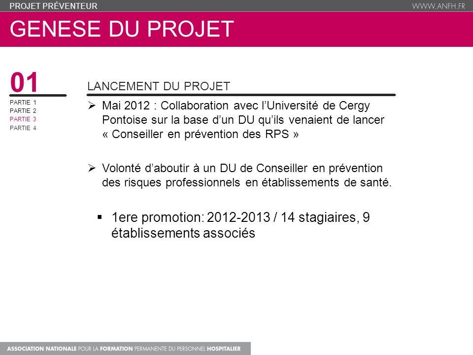 Projet préventeur genese du projet. 01. Lancement du projet. PARTIE 1. PARTIE 2. PARTIE 3. PARTIE 4.