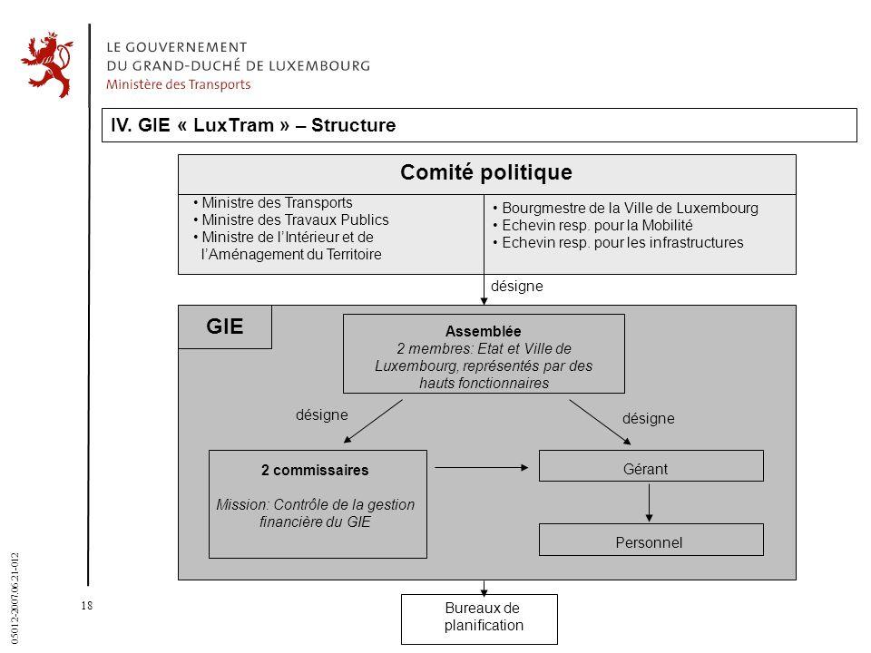 Mission: Contrôle de la gestion financière du GIE