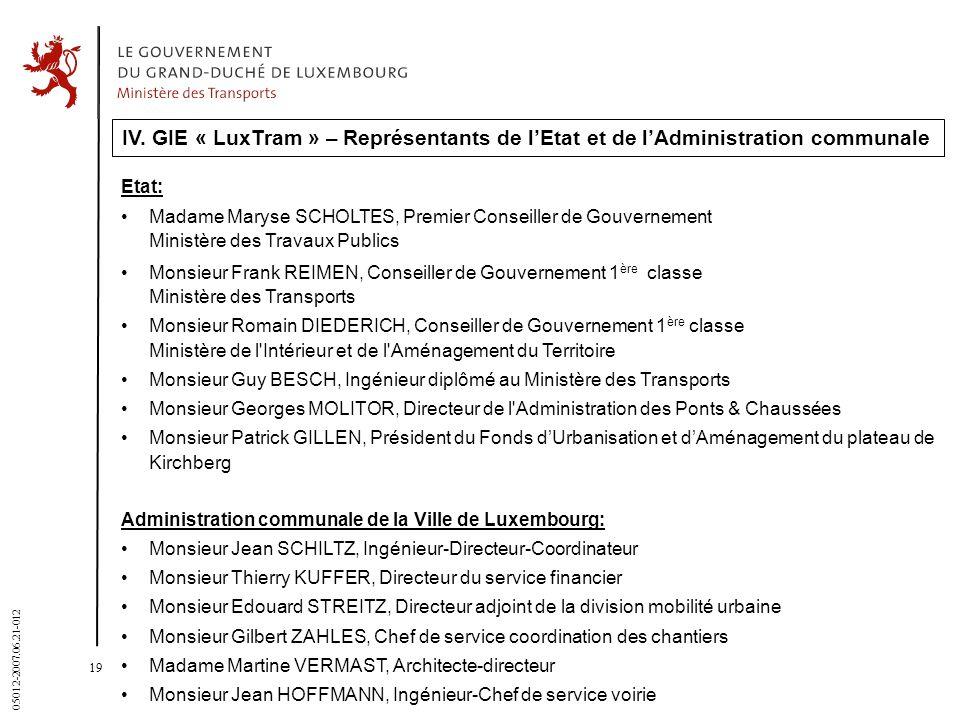 31 March 2017 IV. GIE « LuxTram » – Représentants de l'Etat et de l'Administration communale. Etat: