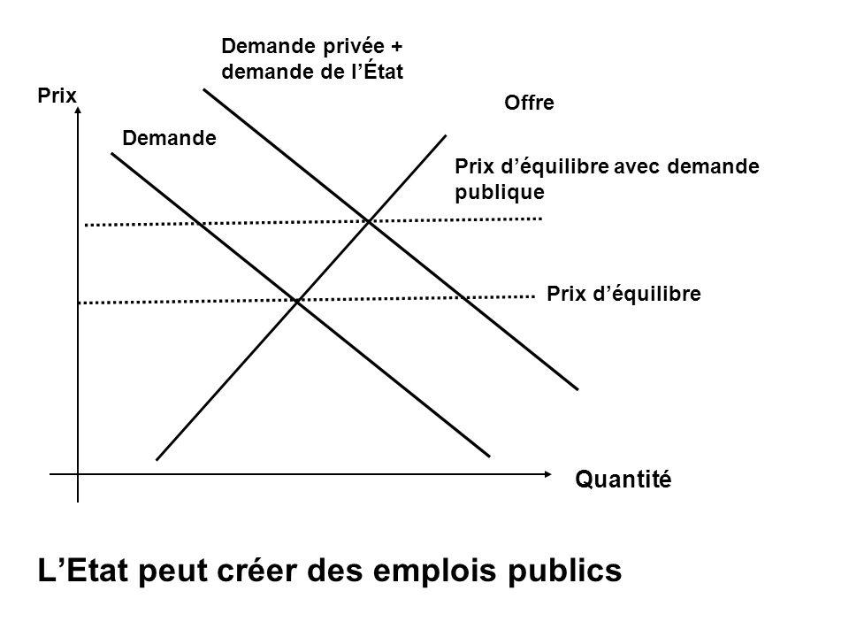 L'Etat peut créer des emplois publics