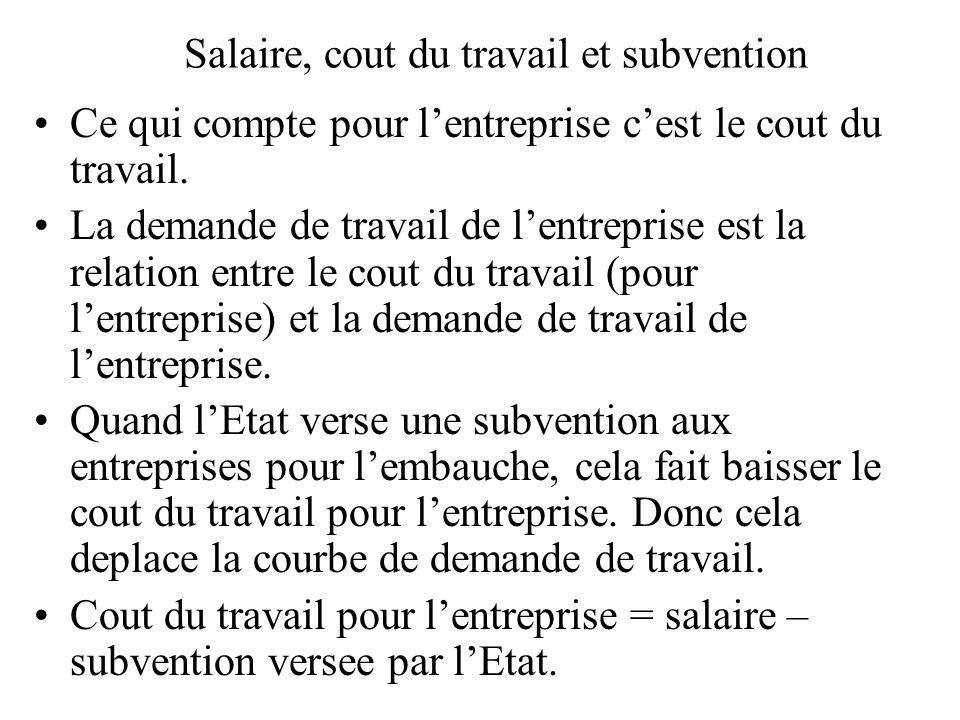 Salaire, cout du travail et subvention