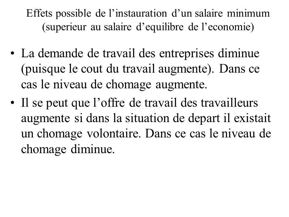 Effets possible de l'instauration d'un salaire minimum (superieur au salaire d'equilibre de l'economie)