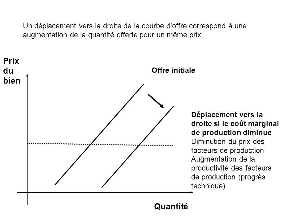 Un déplacement vers la droite de la courbe d'offre correspond à une augmentation de la quantité offerte pour un même prix