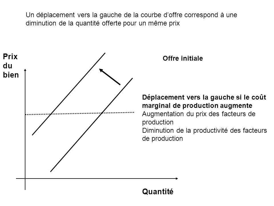 Un déplacement vers la gauche de la courbe d'offre correspond à une diminution de la quantité offerte pour un même prix