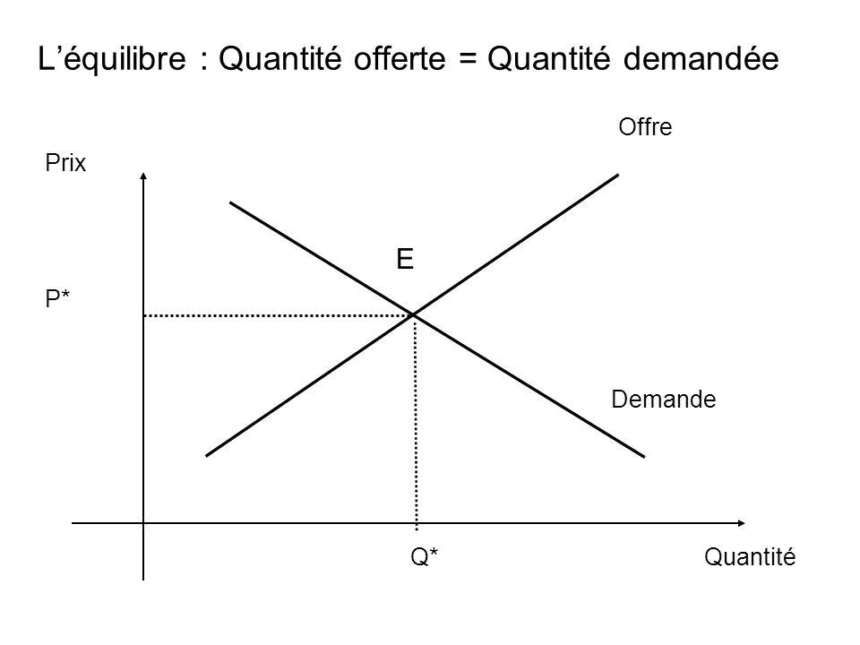 L'équilibre : Quantité offerte = Quantité demandée